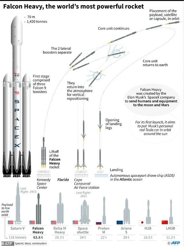 SpaceX poised to launch 'world's most powerful rocket