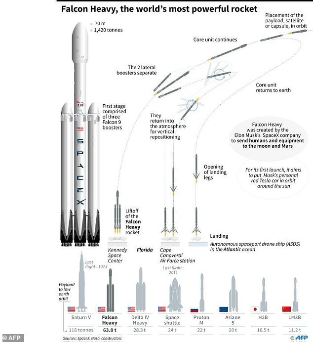 Falcon Heavy, world's biggest rocket, soars toward Mars