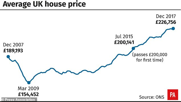 Average house price increased by £12,000 in the year to