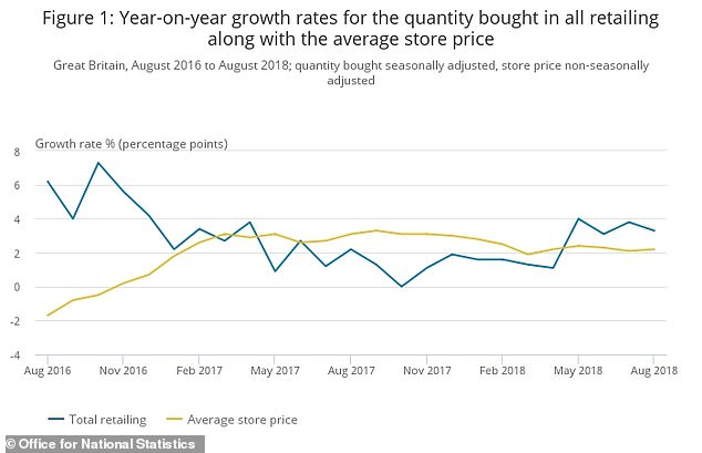 Store prices have increased at a steady annual rate of 2-3 per cent since February.