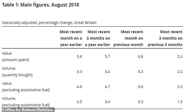 Sales volumes in August were 3.3 per cent up on the same month last year.