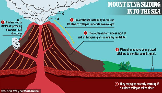 inside volcano diagram vent 4age 20v distributor wiring mount etna may trigger a tsunami as the iconic is slowly europe s most famous was already known to be edging towards mediterranean but