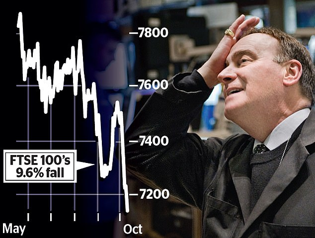 The FTSE 100 index fell another 91.85 points in London to a six-month low of 7145.74, while the Dow Jones Industrial Average was down more than 800 points in New York