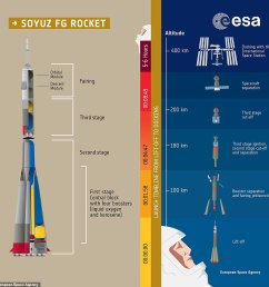 this graphic shows how the soyuz fg rocket booster propels the soyuz ms 10 [ 962 x 962 Pixel ]