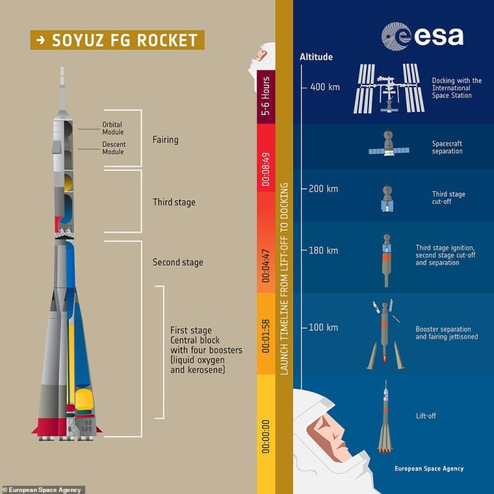 This graphic shows how the Soyuz-FG rocket booster propels the Soyuz MS-10 space ship, delivering astronauts into space. The booster suffered an emergency shutdown during the second stage of its launch procedure as the pilots were preparing to go into orbit