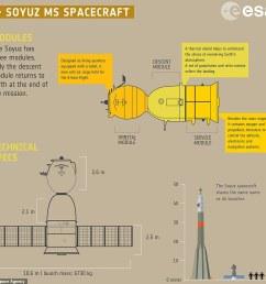 the soyuz has three separate modules an orbital module a descent module and a [ 962 x 845 Pixel ]