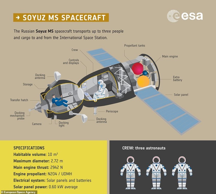 The Soyuz spacecraft is based on the design of a 1960s model which hasn't changed much since it was initially introduced in the era of the Soviet Union