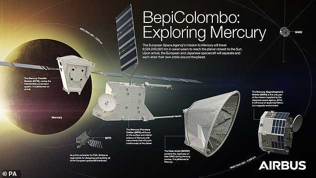 During BepiColombo's seven-year trip to Mercury its ion thrusters will be operating for 4.5 years. The resulting 'plasma' is fired out of the thruster at 90,000mph