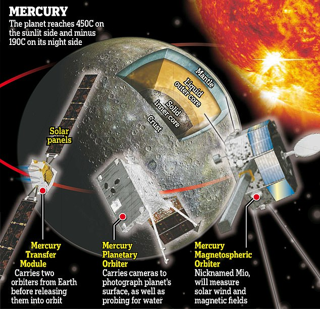 The European Space Agency spacecraft will take seven years to reach Mercury, which reaches temperatures of 450C on its sunlit side