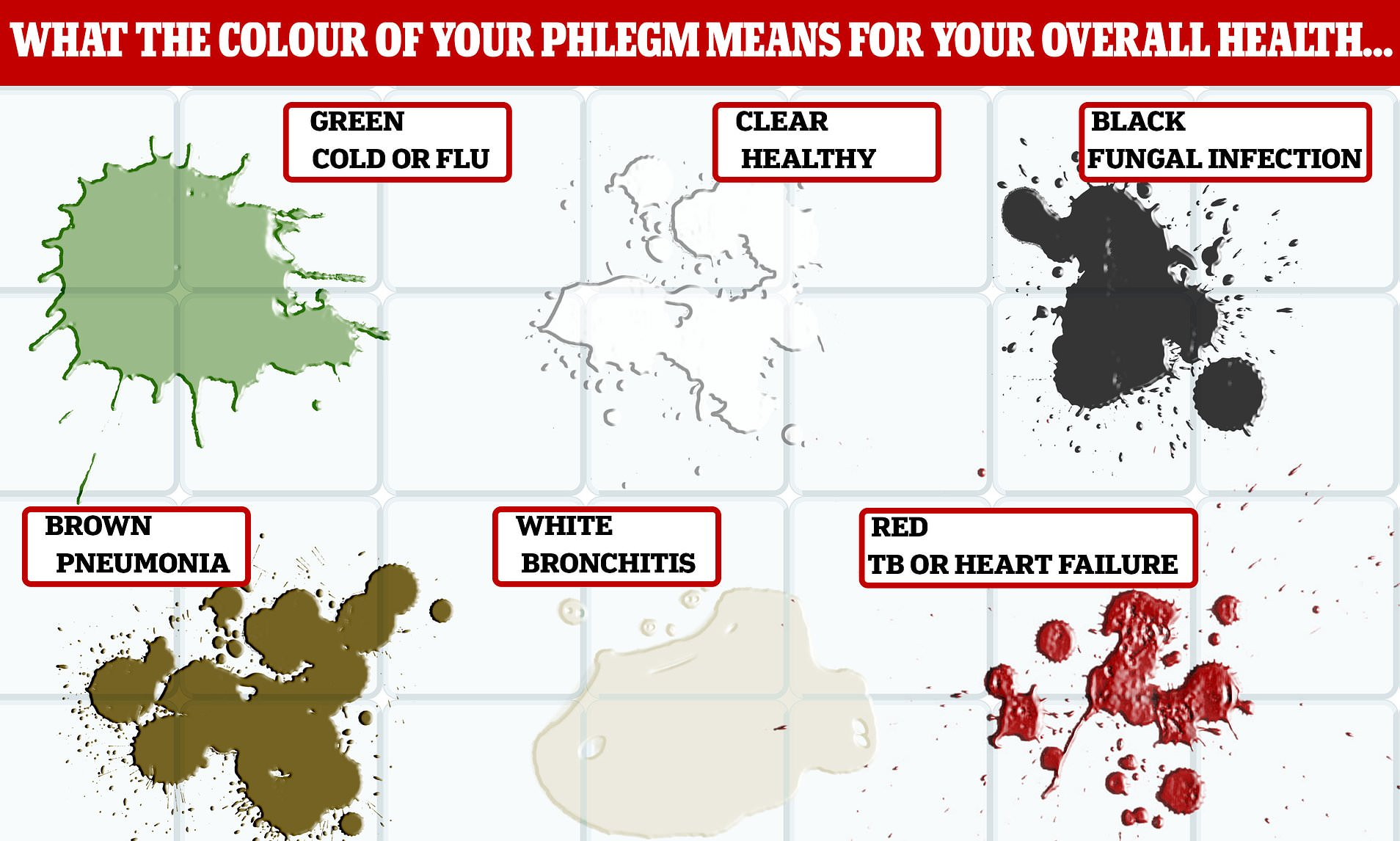 Phlegm colour chart: What your mucus says about your health ...