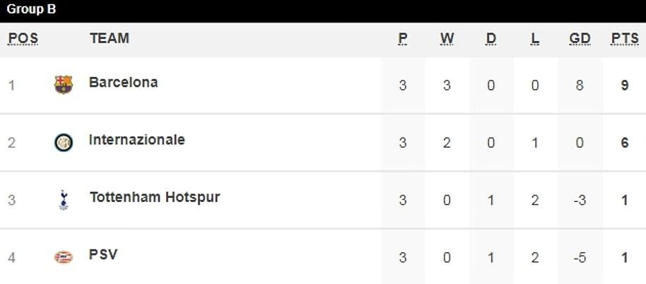 PSV 2-2 Tottenham: Hugo Lloris red card sparks ANOTHER