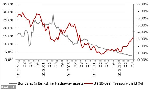 Since the beginning of 2001, Berkshire has been continuously withdrawing from the US government bonds.