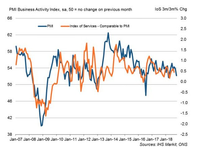 Services: October is the lowest level since March