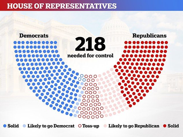 All 435 seats are on the ballot in the House of Representatives, with most polls forecasting that Democrats will take control from the Republicans
