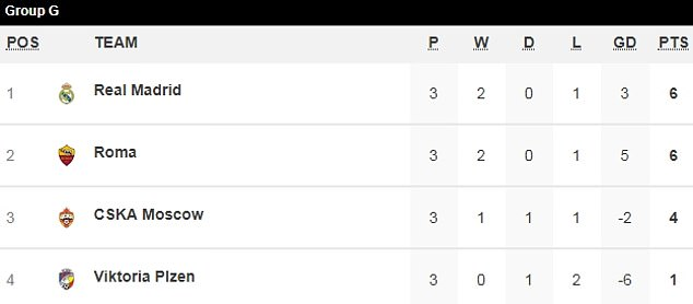 Real Madrid topped Group G at the halfway point in their Champions League group