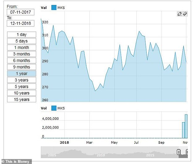 Fluctuations: The price development of the M & S share has changed in the past year