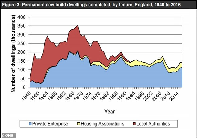 Housing types built in Great Britain since 1946 - Office of National Statistics