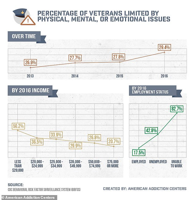 Nearly 70% of veterans who are unable to work due to disability suffer from depression while about one in three veterans employed suffers from the condition