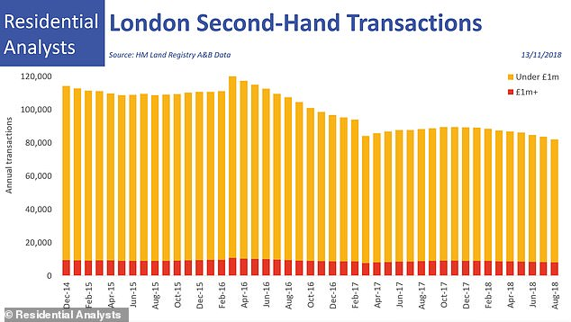 Decline: The sale of London homes has steadily declined over the year