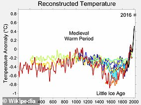 The reconstructed depth of the Small Ice Age varies between different studies.