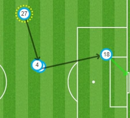 Cesc Fabregas played a superb ball over the top for Olivier Giroud to thump a volley into the net for Chelsea's second. CLICK HERE to see more from Sportsmail'sbrilliant MATCH ZONE feature.