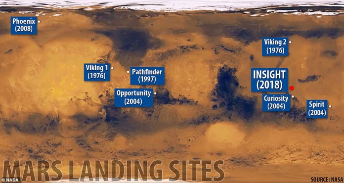 InSight landed in a region known as Elysium Planitia. His position can be seen in the top map, not far from the landing site of the Curiosity 2012 mission, the last NASA probe lands on Mars