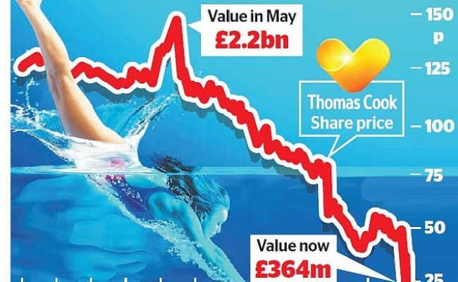 Thomas Cook Crashes Another 22 Amid Fears Over Its 389m