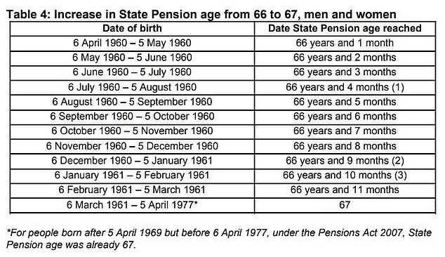Rises: Both men and women will see the state pension age rise to 67 towards the end of the next decade