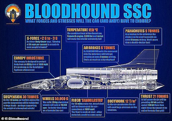 The car has been created by a team of Formula 1 and aerospace experts. At full speed Bloodhound SSC will cover a mile (1.6km) in 3.6 seconds, that's 4.5 football pitches laid end to end per second (the car's specifications are pictured)
