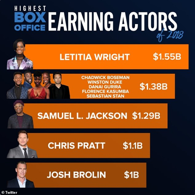 Big stars: There was a five-way tie for second place with $1.38 billion with Chadwick Boseman, Winston Duke, Danai Gurira, Florence Kasumba and Sebastian Stan, who all starred in both Black Panther and Avengers: Infinity War