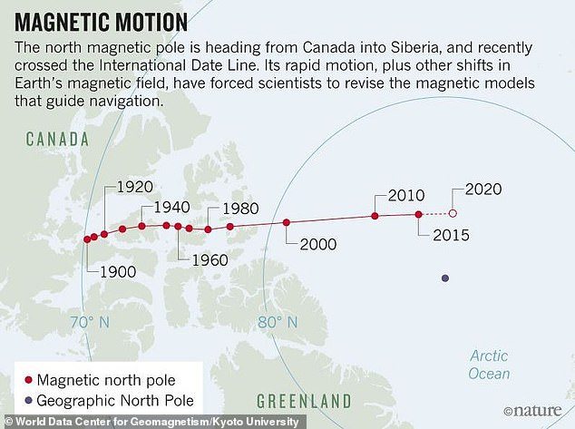 Researchers say the magnetic North Pole is 'skittering' away from Canada, towards Siberia, far more quickly that they expected it to.