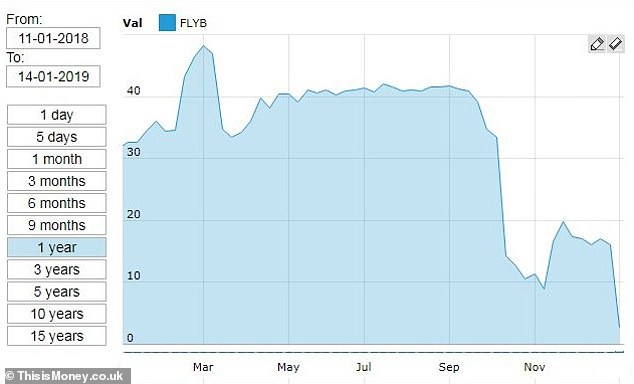 Investors in Flybe have seen its share price nosedive over the past year