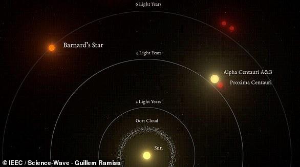 La Estrella de Barnard está a seis años luz de la Tierra, apenas una distancia en escalas astronómicas, una enana tenue con una luminosidad de 0,0035 veces la del sol. El único sistema estelar más cercano es Alpha Centauri, a 4,4 años luz de distancia.