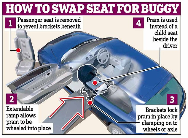 A breakdown of how the car would work, so that a stroller can fit without lowering it