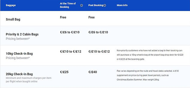Last week, Ryanair quietly raised the rates for priority boarding and baggage. In the picture there is a table on the Ryanair website, which shows the new rates