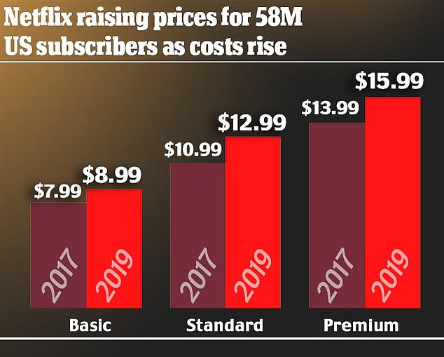 A graph shows the price increase that Netflix subscribers will experience in the US.