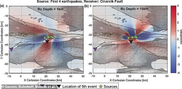 This is how they measured the seismic activity of the slow earthquake using their measuring instruments at different depths. Left, activity at at a depth of 1km, right, activity at 15km below the ground. The black triangle represents the location of the next magnitude 3.5 in the sequence.   Brown lines mark mapped faults in the area.