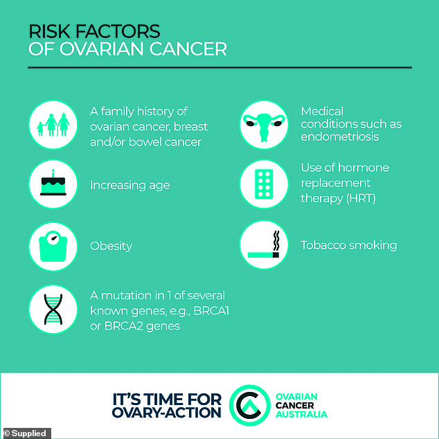 What are the contributing factors? Risks include obesity, increasing age and tobacco smoking