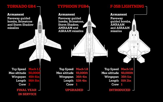 The RAF is modernising its fleet as the Tornado reaches the end of its 40-year service. The Typhoon can now carry the powerful Brimstone bombs which were formerly the preserve of the Tornado, and the stealth F35 Lightningtook to the skies for the first time last month