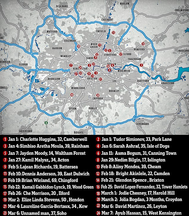 Twenty four people – including Jaden Moodie, who was just 14 – have been murdered in London in the first three months of 2019. A number of murder investigations are also underway