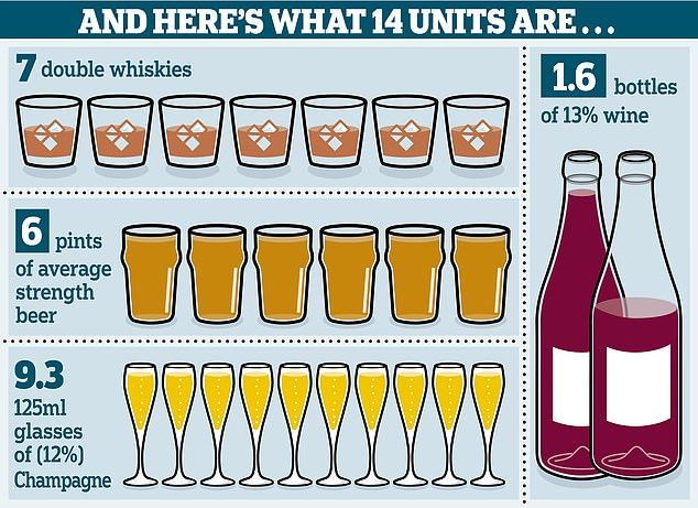 The NHS recommends that adults drink no more than 14 units each week – that's 14 single shots of the spirits or six pints of beer or a bottle and a half of wine