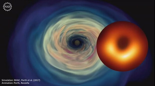 While black holes are invisible by nature, the ultra-heated material that swirls in between them forms a ring of light around the perimeter that reveals the mouth of the object depending on its silhouette. This limit is known as the event horizon. A simulation of the black hole is shown next to the new image of the previous story.