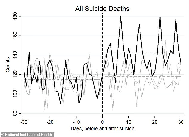 Suicide prevention hotlines receive a 200% increase in