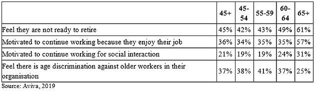 Attitudes to work: Many people in mid-life and older are resistant to retiring