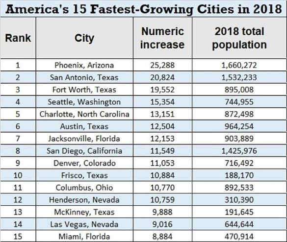 This table breaks out America's 15 fastest-growing cities, along with their total population and the increase in population from 2017-2018