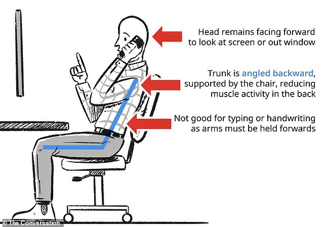 The defining feature of the third option is the trunk is angled backward, supported by the chair's backrest. Back muscle activity is lowest in this posture, as some of the upper body weight is taken by the chair