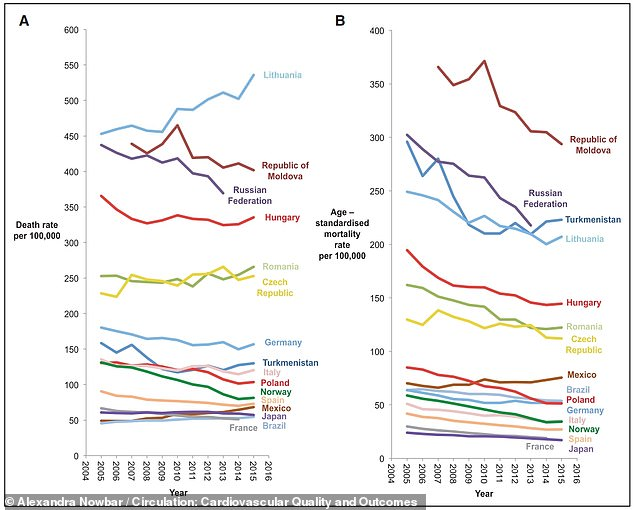 Coronary heart disease is the leading cause of death around the world and rates have been falling in the majority of countries over the past 10 years as smoking rates drop. Left, the raw rates of people dying of heart disease in countries comparable to the UK and, right, the rates adjusted to look as if all people were the same age