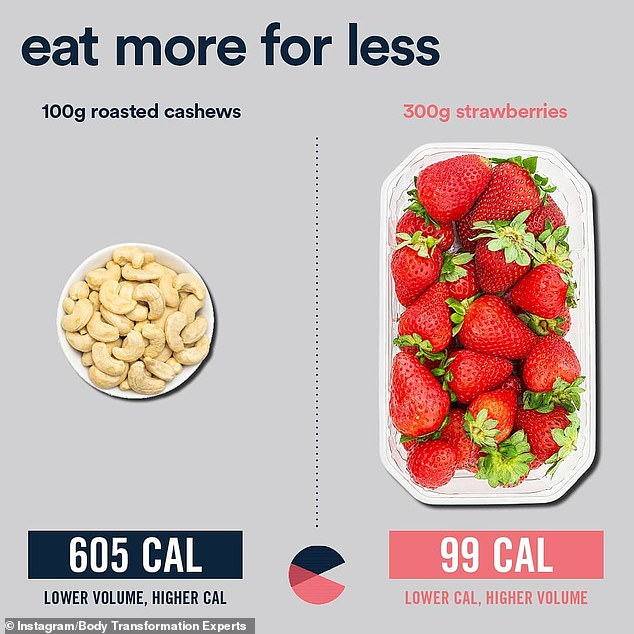 Incredibly 100g of cashews have six times the calories of 300g of strawberries, so it's important to note energy intake when you're trying to watch your weight