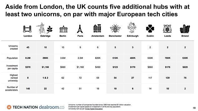 It's not just London knocking out the unicorns, the report this week showed