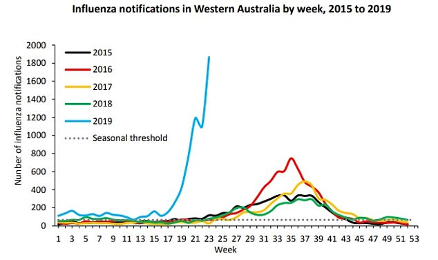 Horror graph shows how Australia is facing an extremely dangerous ...